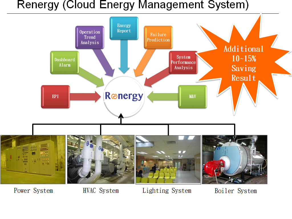 Ultimate energy systems trading and services